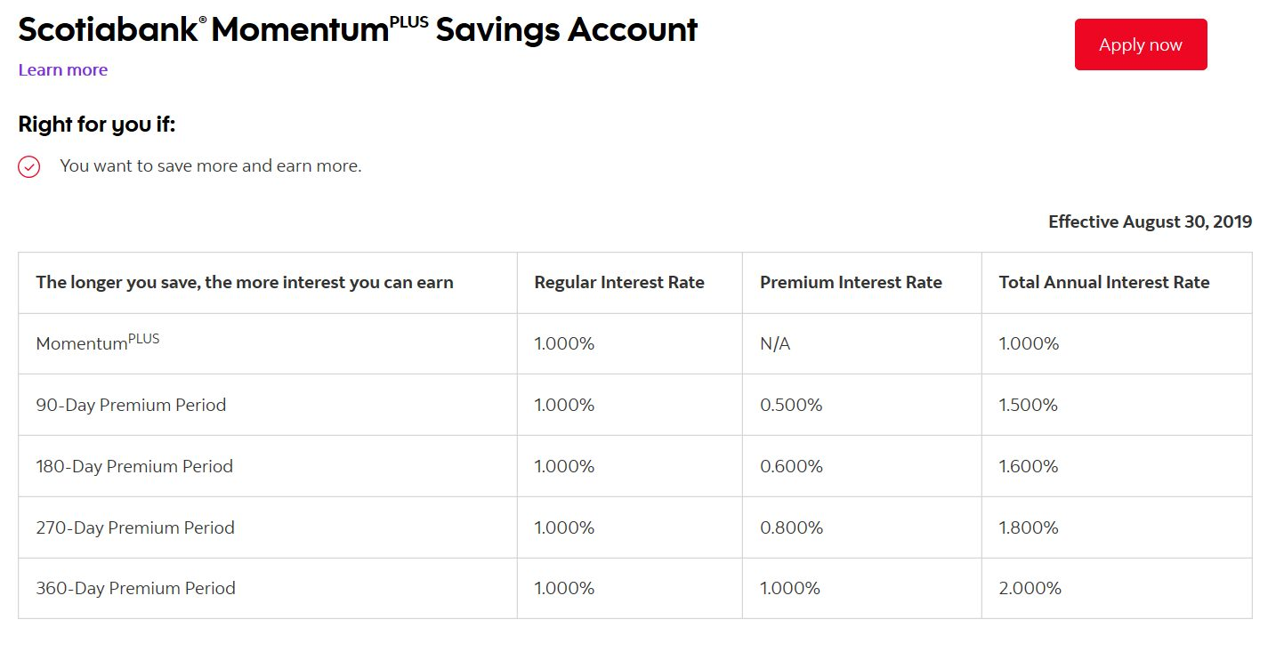 Scotiabank savings accelerator interest rate